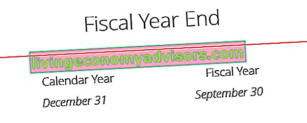 Was ist ein Geschäftsjahr?