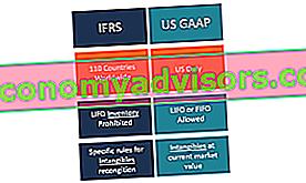 Qu'est-ce que les IFRS par rapport aux PCGR américains?