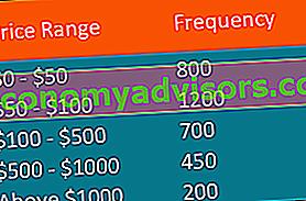 Qu'est-ce que la distribution de fréquence cumulative?