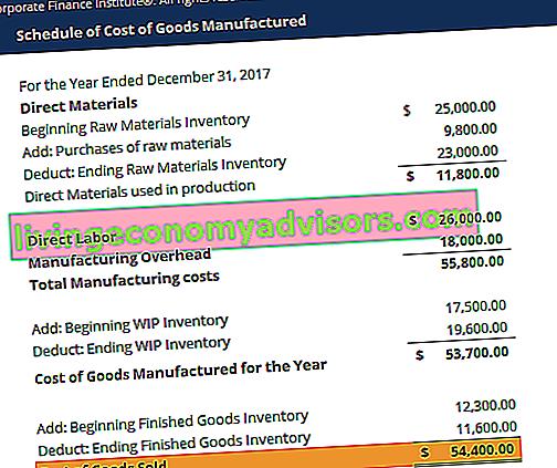 Vorlage für Herstellungskosten