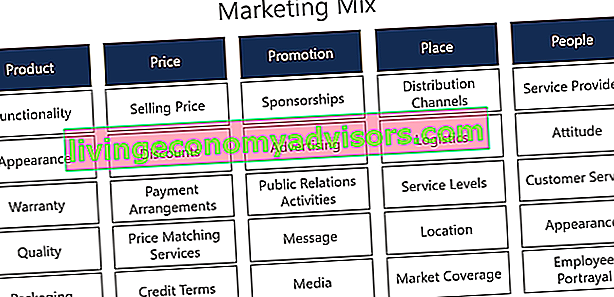 Diagrama de las 5 P del marketing