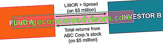 Wat is een aandelenswapcontract?