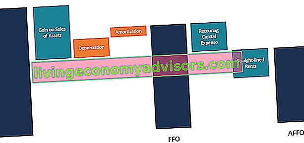 Wat zijn aangepaste fondsen van operaties (AFFO)?