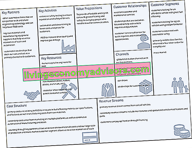 Business Model Canvas - Esempio automobilistico