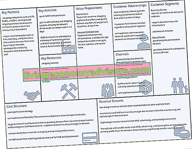 Business Model Canvas - Esempio Amazon