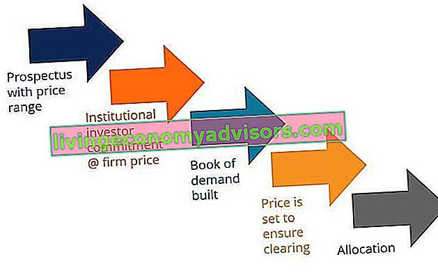 Kapitalbeschaffungsprozess - Ein Überblick