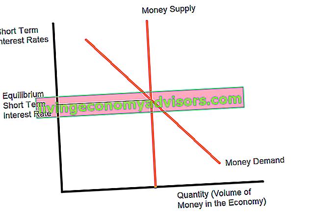 Was ist die Theorie der Liquiditätspräferenz?