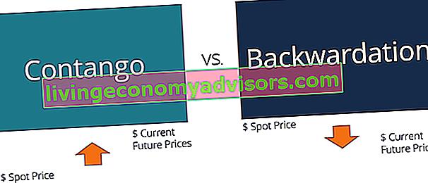 Contango gegen Backwardation