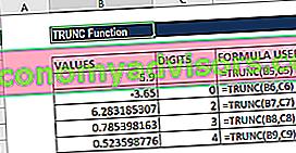 Cos'è la funzione TRUNC?