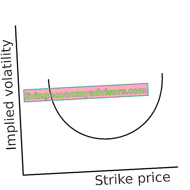 Cos'è un sorriso di volatilità?
