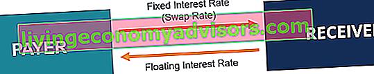 Cos'è il tasso di swap?