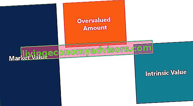 Was bedeutet überbewertet?