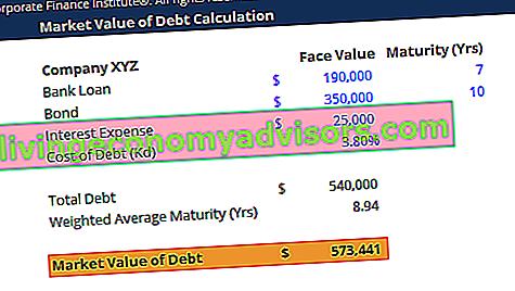 Marktwert der Schuldenvorlage