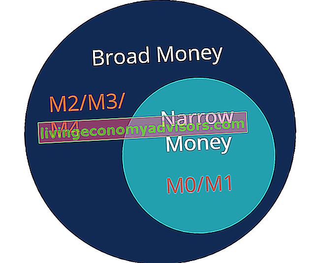 Was ist schmales Geld?