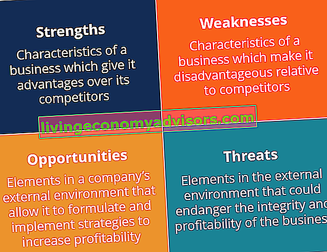 Was ist SWOT-Analyse?