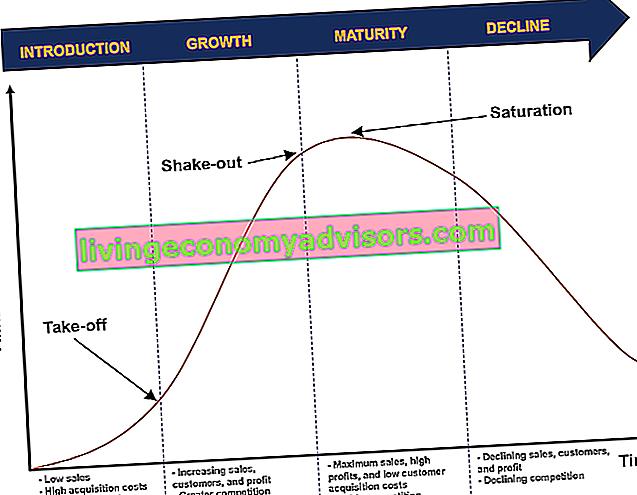 Vad är produktens livscykel?