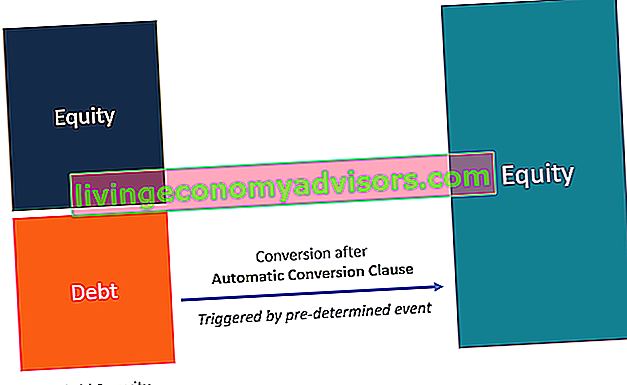 Was ist eine automatische Konvertierungsklausel?