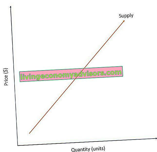¿Cuáles son las leyes de la oferta y la demanda?