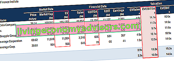 EBITDA Multiple in einer Comps-Tabelle Bewertung