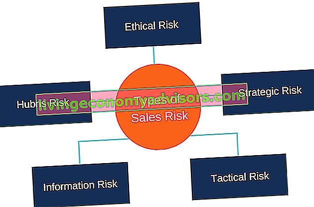 Co to jest ryzyko sprzedaży?