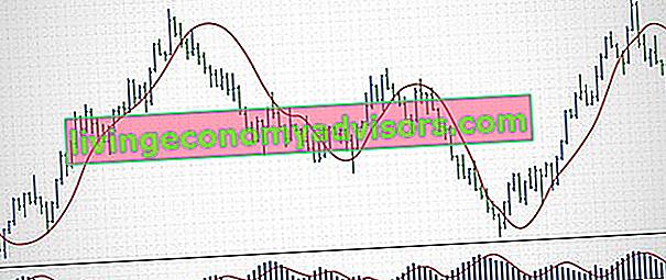 O que é o Volume Price Trend Indicator (VPT)?