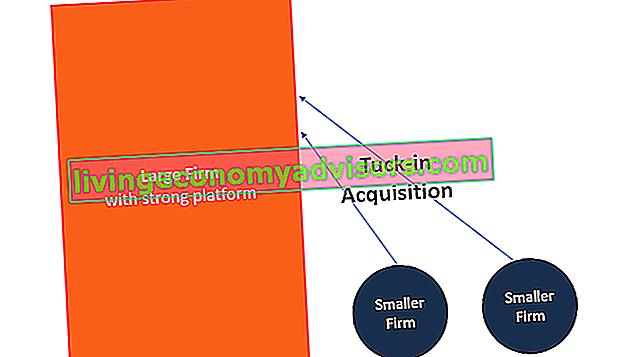 O que é uma aquisição Tuck-in?