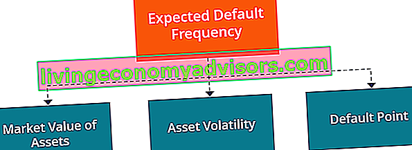 Apa itu Expected Default Frequency (EDF)?