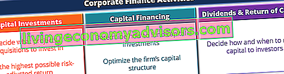 Corporate Finance Übersicht