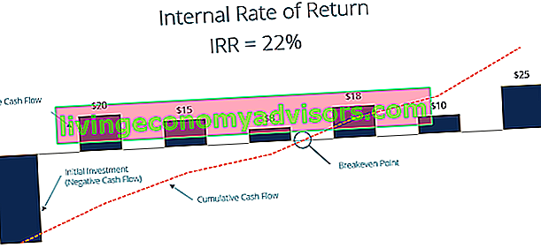 IRR-Diagramm (Internal Rate of Return)