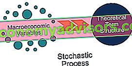 O que são modelos de estrutura de termos de equilíbrio?