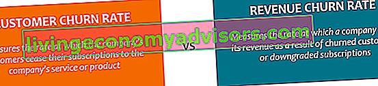 O que é a rotatividade do cliente versus a rotatividade da receita?