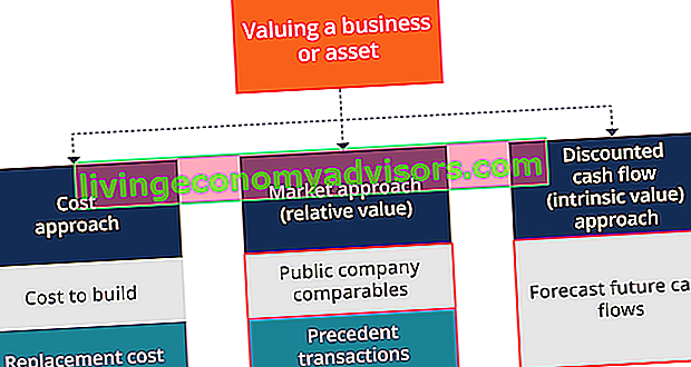 Articolo Chartered Business Valuator (CBV)