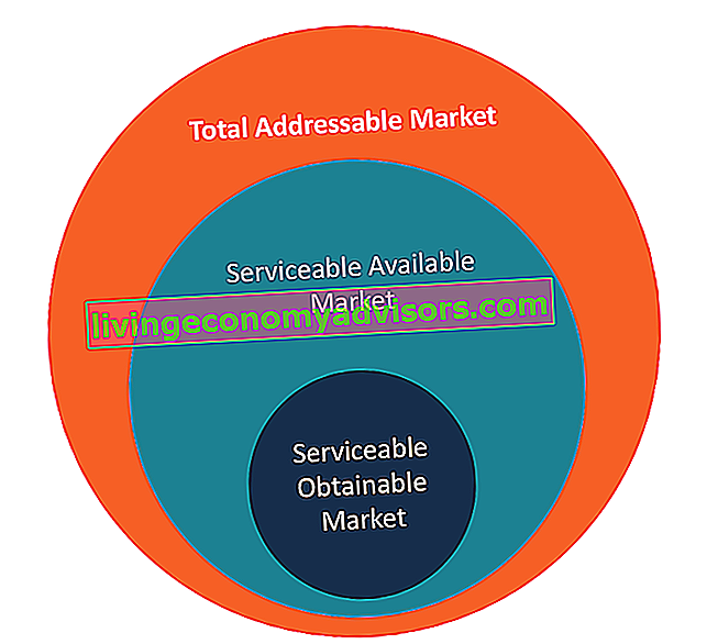 Total Addressable Market - Scale