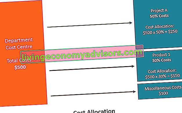 O que é alocação de custos?