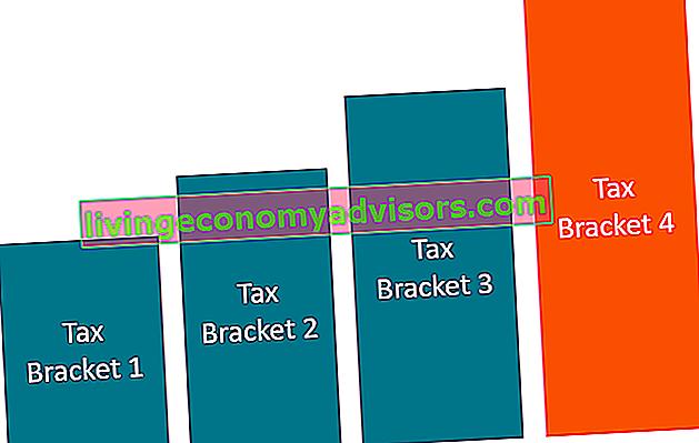O que é imposto progressivo?