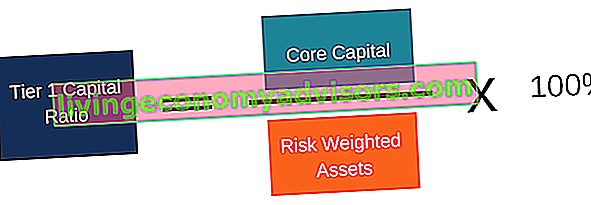 Tier 1 Capital Ratio - Formula