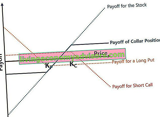Collar Option Strategy Payoff Graph