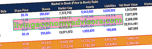 Perhitungan Contoh Market to Book Ratio (Price to Book)